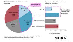 """YouTube delivers a massive audience of 210 million active music fans, according to the study. But it fails to deliver the commensurate revenue,...YouTube Music key ""should prove to be among the most compelling music product offerings in the marketplace, yet YouTube's net impact on the subscriptions' sector will still be net negative with its free tier sucking the oxygen from its premium competitors,"" says Mulligan...""  2014-1102"