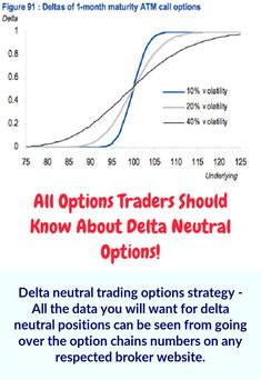 Delta neutral strategy using put option