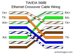 7 best ethernet wiring images computers computer engineering rh pinterest com