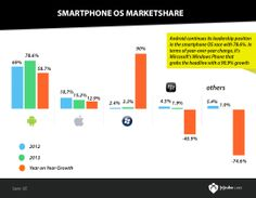 Android continues its leadership position in the smartphone OS with and Windows Phone posts high Year on Year Growth Windows Phone, Bar Chart, Leadership, Smartphone, Android, Positivity, Posts, Messages, Bar Graphs
