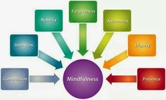 The 7 elements of Mindfulness