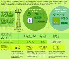 How Do Musicians Make Money - Music Industry Infographic