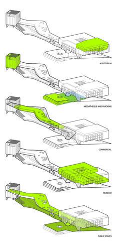 Seville 24/7 Center Proposal / Ayrat Khusnutdinov & Zhang Liheng,functions diagram