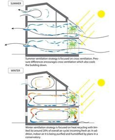 Passive cooling & heating, I especially like the concept of adding humidity through a conservatory Environmental Design, Environmental Architecture, Environmental Analysis, Sustainable Houses, Sustainable Architecture, Green Architecture, Sustainable Design, Sustainable Living, Architecture Details