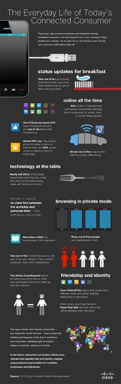 El horario del consumidor hiper-conectado, en esta #infografía