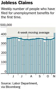 Storms increase jobless claims in the Northeast. This is the highest level of jobless people since April 2011. (1758)