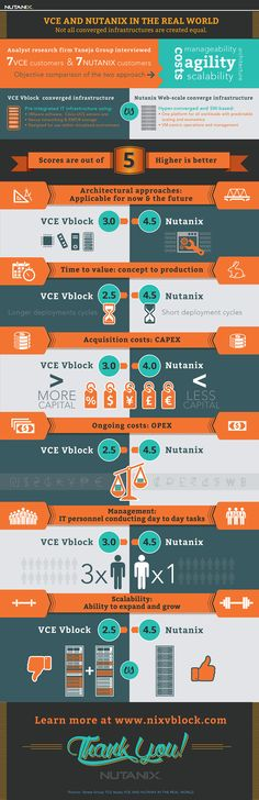 Infographics About Hyperconverged Datacenter Infrastructure and Virtualization