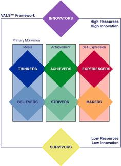 The VALS Framework is a great self-assessment test to take to understand what type of leader and consumer that you are. I am an Innovator with a secondary characteristic of Experiencer. Market Segmentation, Consumer Behaviour, Website Design, Self Assessment, Human Mind, Are You The One, Attitude, Innovation, Motivation