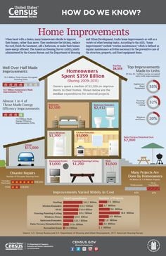 Home Improvements #realestate