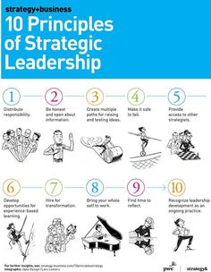 In your daily leadership growth, are YOU implementing these 10 Principles of Strategic Leadership? 10 Principles of Strategic Leadership You CANNOT Afford to Skip (INFOGRAPHIC) Strategic Leadership, Leadership Coaching, Strategic Planning, Leadership Quotes, Educational Leadership, Leadership Development Training, Change Leadership, Leadership Activities, Leadership Qualities