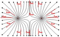 Electric Field Lines: Physics