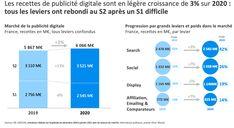 Le mobile capte plus de 60% des investissements publicitaires en France