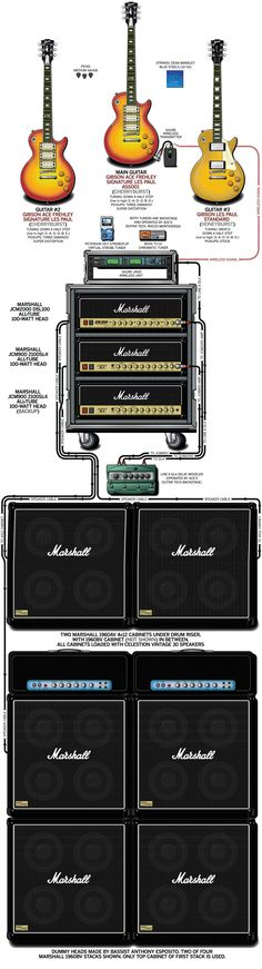A detailed gear diagram of Ace Frehley's stage setup that traces the signal flow of the equipment in his 2010 guitar rig.