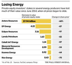 KKR learns harsh lesson from energy bets http://on.wsj.com/1PPx0WA