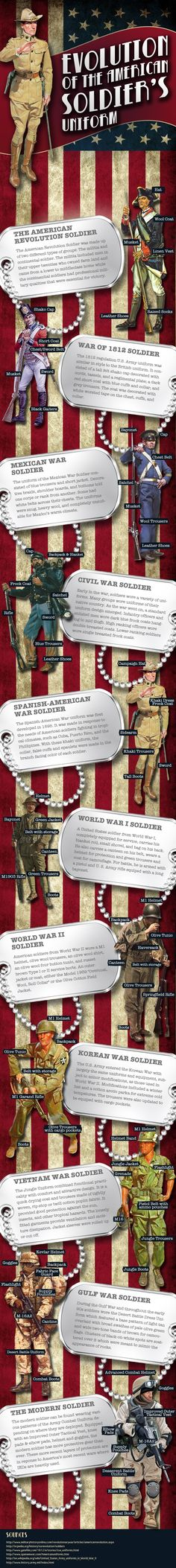 History of Army uniform Interesting poster:  What will it look like if women actually go into combat.  Is the first batch a sacrifice?