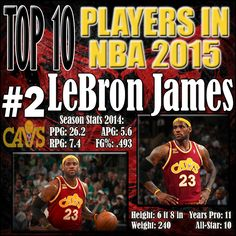"""LeBron """"The King"""" James has not lost his step. Over the past two years, LeBron James has elevated his efficiency by taking good shots. That is the reason he is almost shooting 50% and why he continues to put up over 25 points per game. His return to Cleveland was not as immediately as vital as expected, but LeBron James continue to improve with the Cavs and develop a chemistry with his teammates. http://www.prosportstop10.com/top-10-best-nba-players-2015/"""