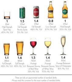 How Long Does Alcohol Stay in Your System? - healthline.com