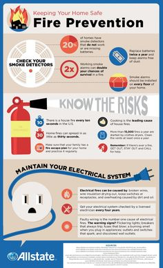 A strong aspect of #fire prevention comes from knowing what risks are within your #home.
