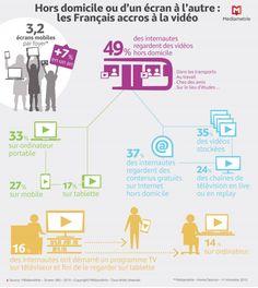 Infographie : près de la moitié des Français consomme de la vidéo hors domicile