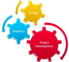 Marketing Dynamics. Learn mroe @xanaxx.com