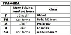 Víra Slovanů = víra ve slovo, slovo tvoří realitu =význam bukvice