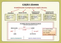 części zdania Aa School, Polish Language, School Study Tips, Language And Literature, Final Exams, Homeschool, Classroom, Science, Motivation