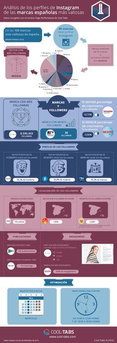 Análisis de las marcas españolas más valiosas en Instagram #infografia