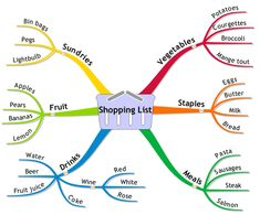 simple mind mapping - Google Search