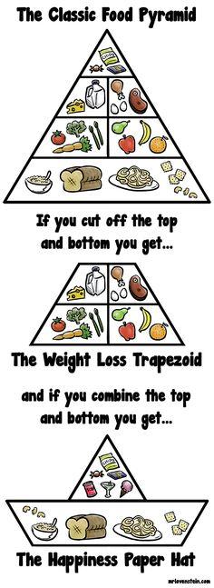 The various Food Pyramids.