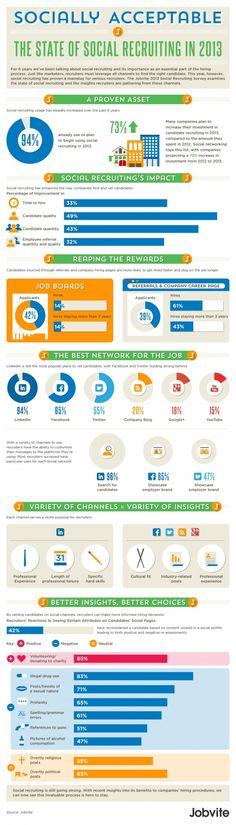 Jobvite  Social Recruiting Survey #infografía