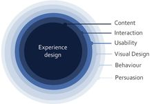 Six circles of user experience design