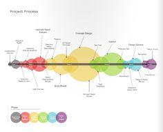 design process3