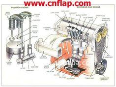 26 best diesel technology images on pinterest diesel engine autos rh pinterest com