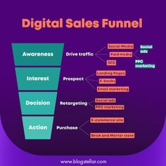 """""""A digital marketing sales funnel is a combination of marketing tactics utilized to generate traffic to your business and nurture them properly to become loyal customers who advocate for your business."""" ... The funnel process is grouped into stages: foundation, floodgates, and the actual sales funnel. #funnel #marketing #digitalmarketing #business #onlinemarketing #clickfunnels #salesfunnel #laptoplifestyle #affiliatemarketing #entrepreneur #digitalfranchisee #builderall #makemoney Marketing Tactics, Seo Marketing, Sales And Marketing, Affiliate Marketing, Online Marketing, Digital Marketing, Make Money Online, How To Make Money, Social Awareness"""