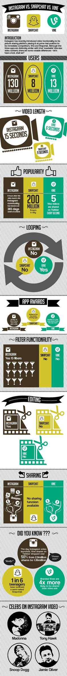 [ #Infographie ] Instagram Vs Vine Vs SnapChat : un trio plutôt animé !