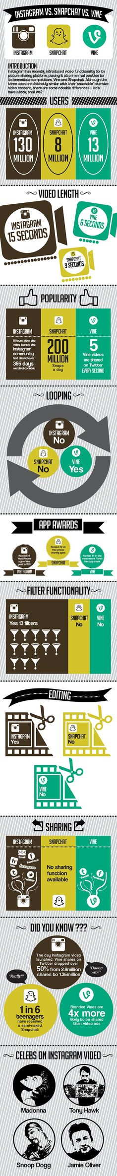 #Instagram vs #Snapchat vs #Vine via @angela4design #Infographic #socialmedia