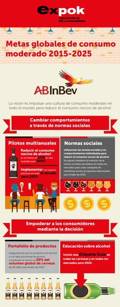 Conoce la ambiciosa estrategia de AB InBev para reducir el consumo de alcohol. Grupo Modelo. http://www.expoknews.com/por-que-la-cervecera-mas-grande-del-mundo-quiere-que-tomes-menos/