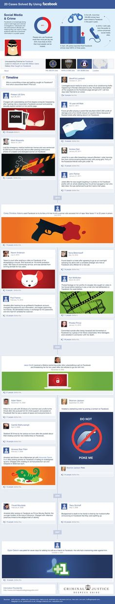 20 crimes solucionados através do Facebook