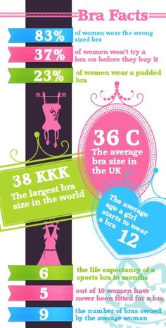 Fun bra facts! Did you know that 23% of women wear a padded bra?!