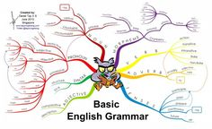 Innovative Grammar Mind Map Is Perfect For Teaching English English Grammar Rules, Basic Grammar, Grammar And Punctuation, Teaching Grammar, English Vocabulary, Teaching English, English Language, Grammar Tips, Grammar Worksheets