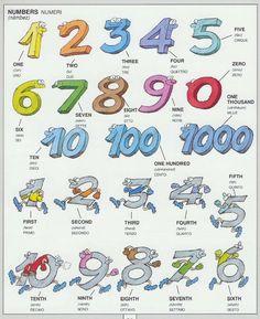 #1351 Parole Inglesi Per Piccoli e Grandi - #Illustrated #dictionary - #numbers