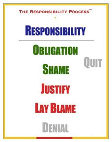 responsible = 'response-able'  The sooner we realize this, the sooner we can focus on solving a problem or getting something done.