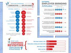 Employer brands strategies