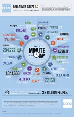 Domo's Updated 2015 Data Never Sleeps 3.0 - what happens every minute