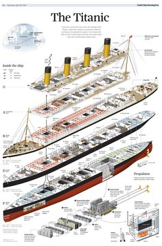 Infographics on the Titanic. Information graphics from SCMP, Simon Scarr. Titanic Sinking, Rms Titanic, Titanic Model, Illustrations Techniques, Titanic History, Exploded View, Information Visualization, Technical Illustration, Information Design