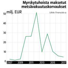 Infografiikka Line Chart, Diagram