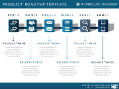 product strategy development cycle plan project roadmap agile ...