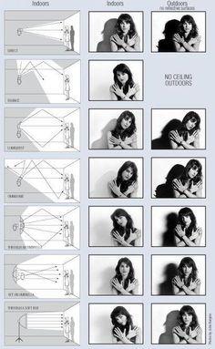 Take the Click: Schemi di illuminazione fotografica