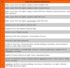 Long exposure night photography chart