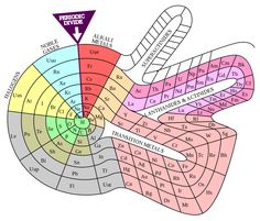 Theodor Benfey's periodic table (1964)